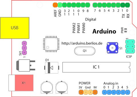 Arduino UNO Board Layout