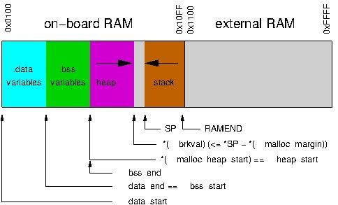 SRAM map